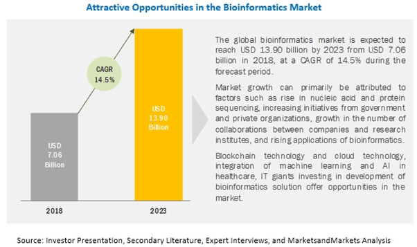 Why Bioinformatical Tools are in High Demand